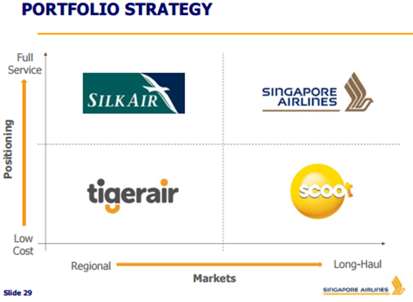 strategic positioning of singapore airlines The dual strategy of singapore airlines  its cost position without the service levels would substantially reduce loyalty and load factors  it's an unusual .